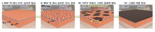 구리-실리콘 합금 기판을 통한 다층 그래핀 성장 모식도