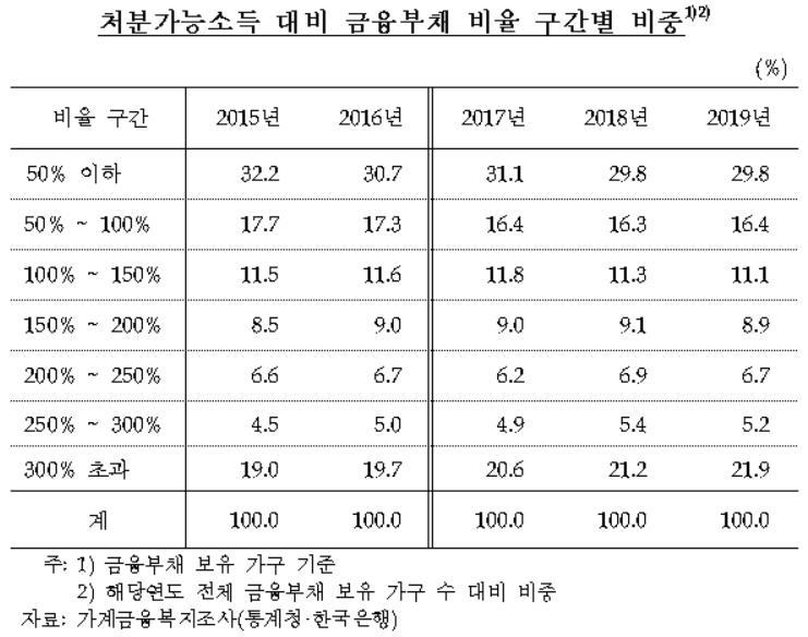[김두관 의원실 제공. 재판매 및 DB 금지]