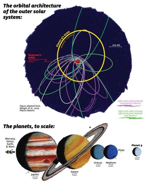 아홉 번째 행성의 궤도 (노란색)와 태양계 행성의 크기 (하단)