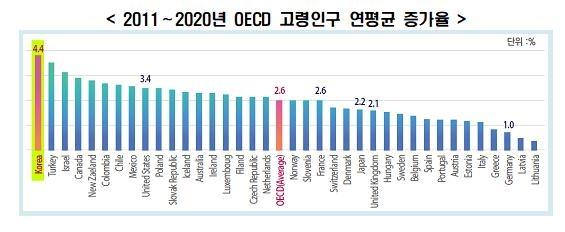 2011~2020년 OECD 고령인구 연평균 증가율