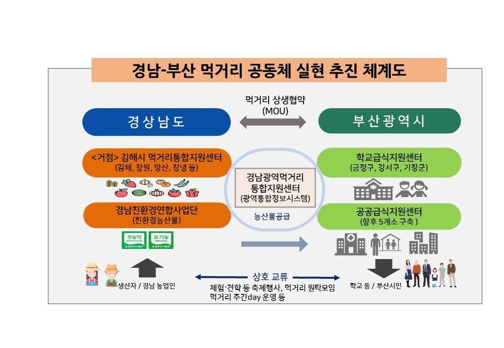 경남-부산 먹거리 공동체 실현 추진 체계도