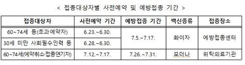 [코로나19 예방접종대응추진단 제공. 재판매 및 DB금지]