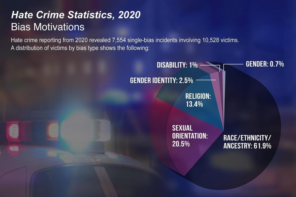 미국 연방수사국이 집계한 증오범죄 현황