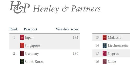 헨리앤드파트너스가 집계하는 '헨리 여권지수'에서 독일과 공동 2위를 한 한국