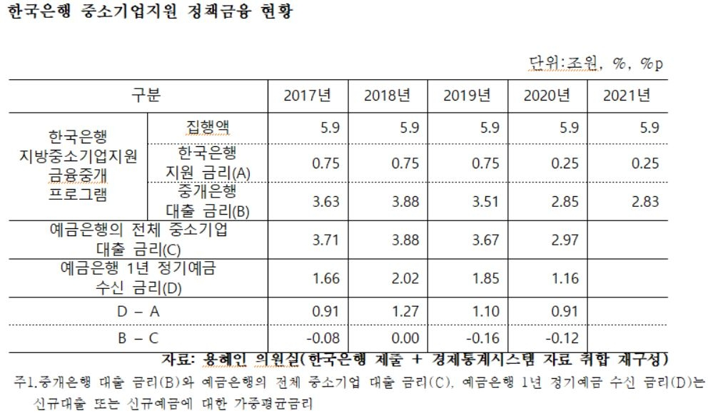한국은행 중소기업지원 정책금융 현황