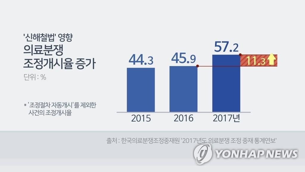 '신해철법' 영향 의료분쟁 조정개시율 증가(CG)
