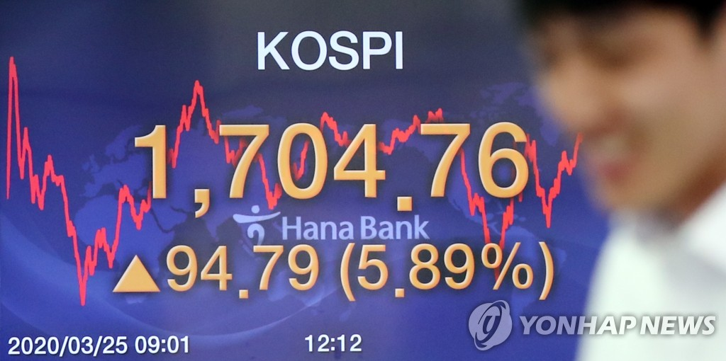 An electronic signboard in a trading room at a Seoul bank shows the benchmark Korea Composite Stock Price Index (KOSPI) sharply up from the previous session on March 25, 2020. (Yonhap)