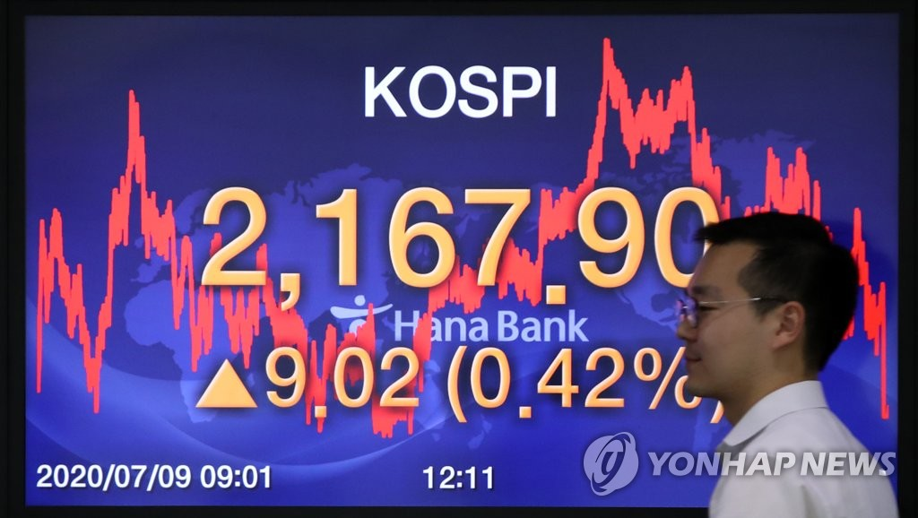 An electronic signboard at the trading room of Hana Bank in Seoul shows South Korea's benchmark Korea Composite Stock Price Index (KOSPI) added 9.02 points, or 0.42 percent, to close at 2,167.90 on July 9, 2020. (Yonhap)