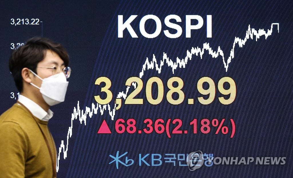 An electronic signboard at a Kookmin Bank dealing room in Seoul shows the benchmark Korea Composite Stock Price Index (KOSPI) closed at 3,208.99 on Jan. 25, 2021, up 2.18 percent, or 68.36 points, from the previous session's close. (Yonhap)